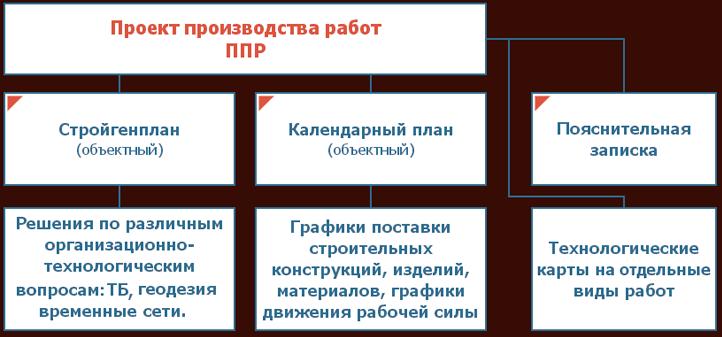 разработка проекта производства работ на блок схеме